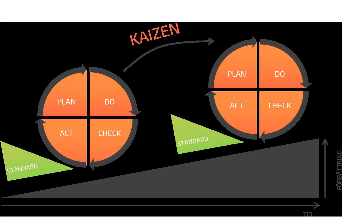 Kaizen_PDCA_good_solutions